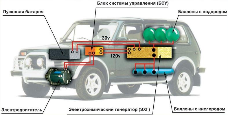 электромобиль с топилвными