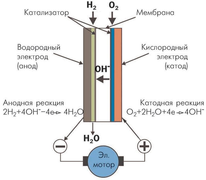 Схема работы топливного
