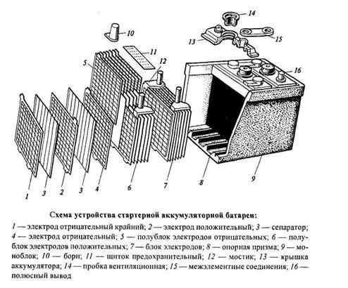 свинцово кислотные аккумуляторы украина